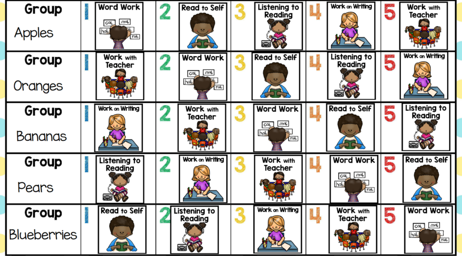 Literacy stations chart with 5 groups and 5 stations each. Picture tiles show different station options for each group including for read to self, work on writing, listening to reading, word work, and read to friend, library, technology, and work with teacher.